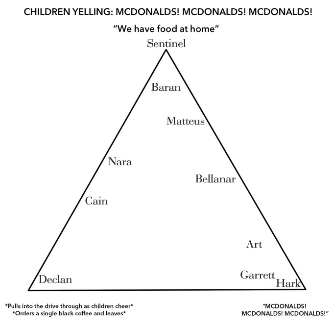 McDonald's Alignment Chart Meme with Sleepless Flame Book Characters